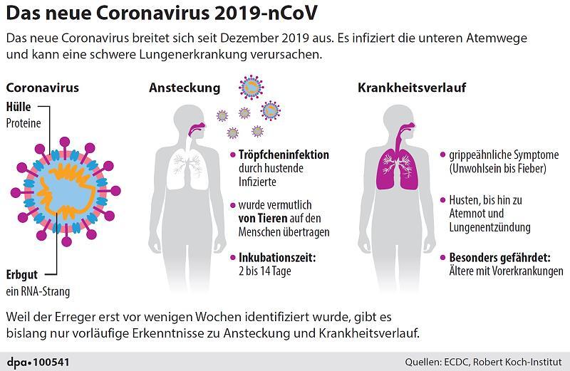 Coronavirus Krankheitsverlauf